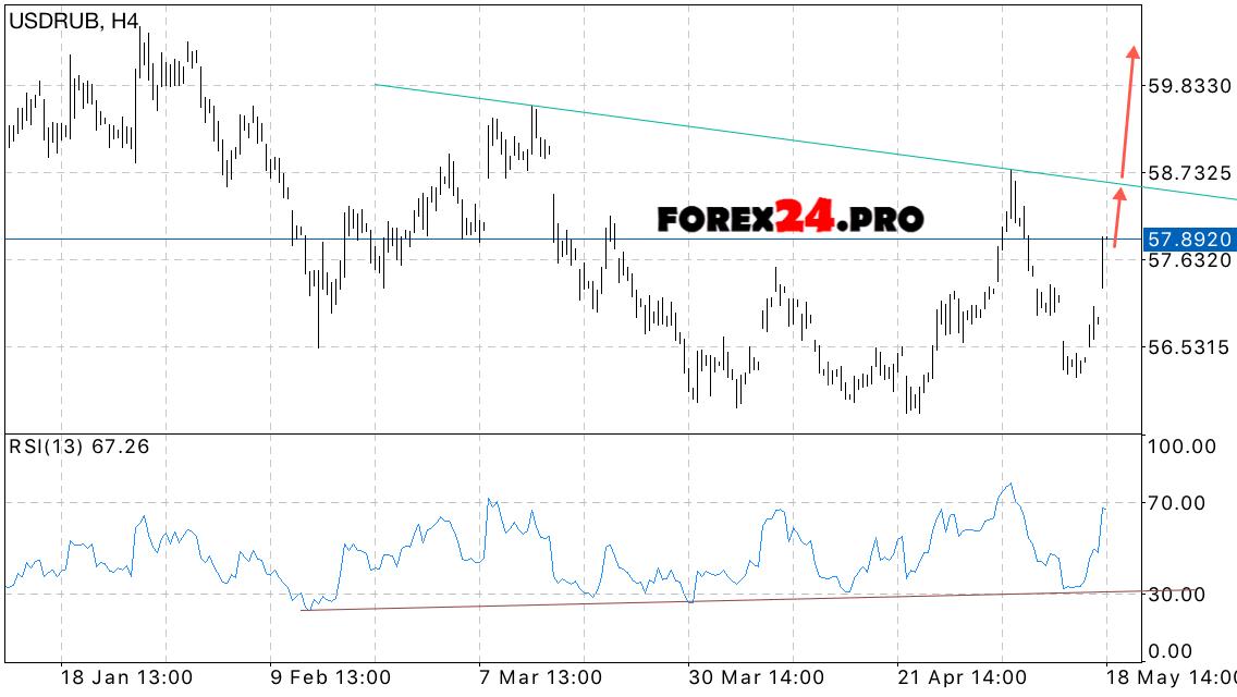 Usd Rub Prediction Russian Ruble On May 19 2017