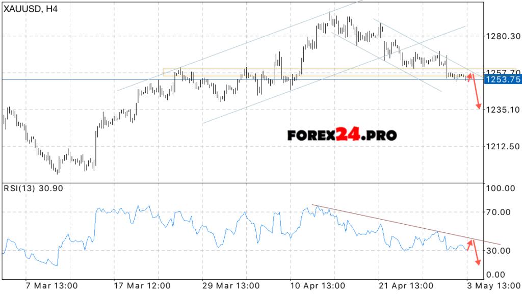Gold price forex pro