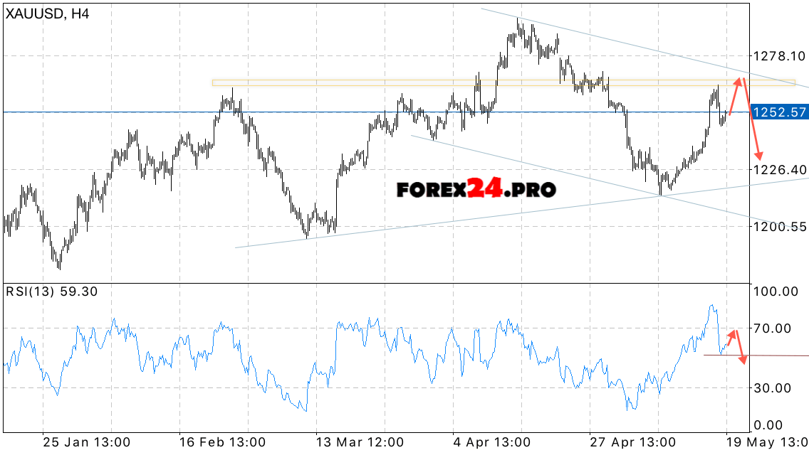 Forex xau usd forecast