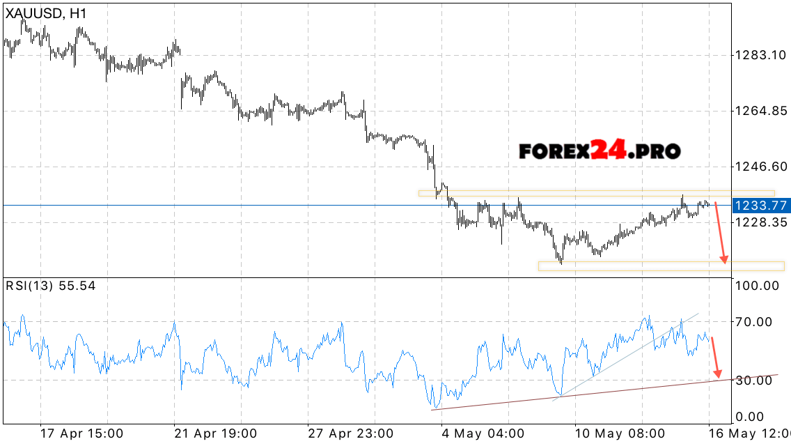 Forex xau usd gold spot