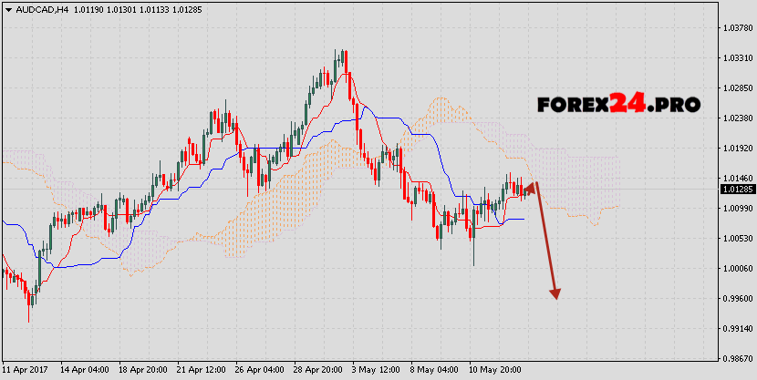 Aud To Usd Exchange Rate Forecast Values