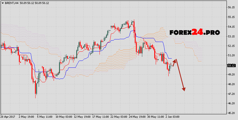 Forex 24 5