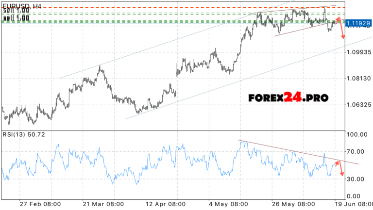 Прогноз курса доллара - dragmetcomua