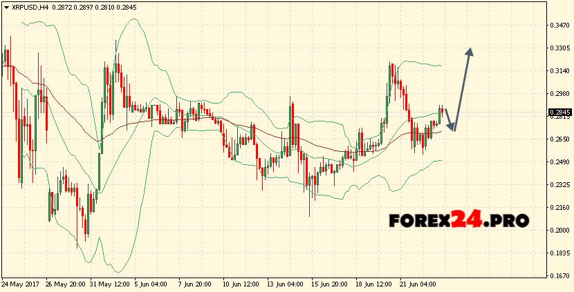 Ripple forex broker
