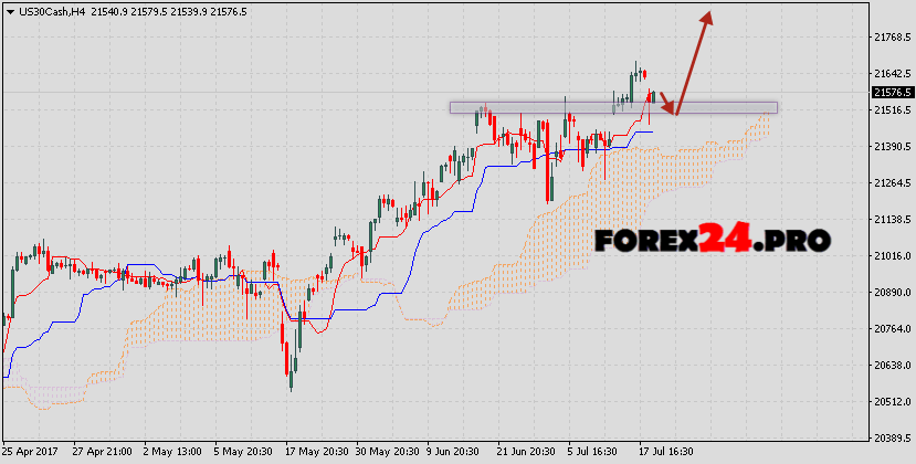 Analysis and forecast Dow Jones on July 20, 2017