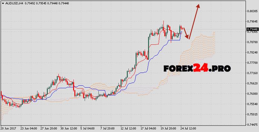 Australian Dollar forecast AUD/USD on July 25, 2017