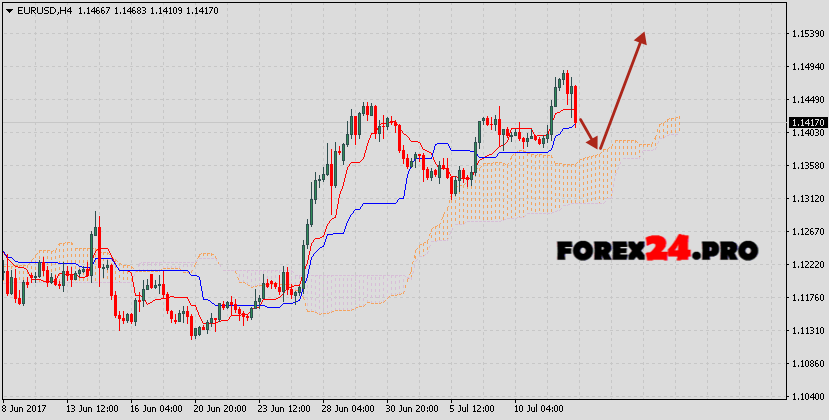 EUR/USD forex forecast Euro Dollar on July 13, 2017