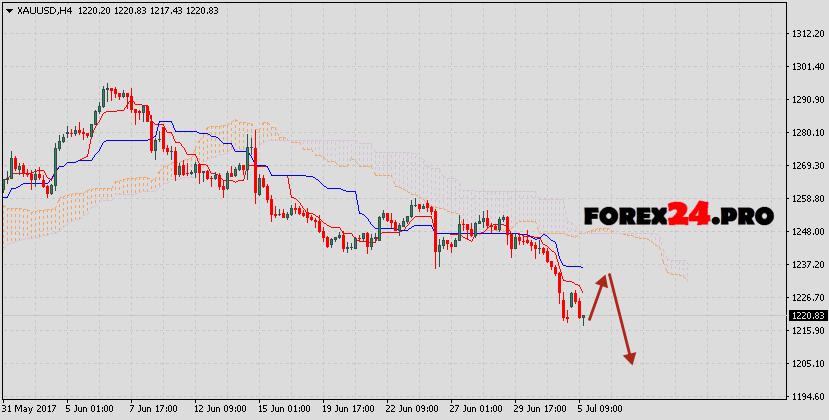 Forex pros gold