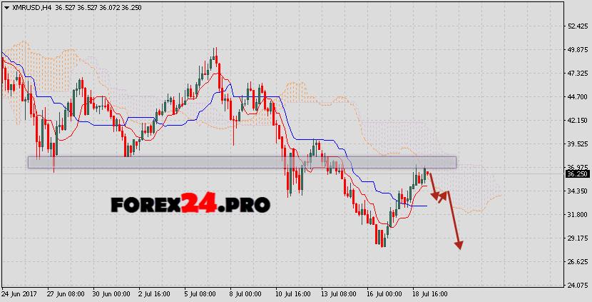 Monero XMR/USD prediction & analysis on July 20, 2017