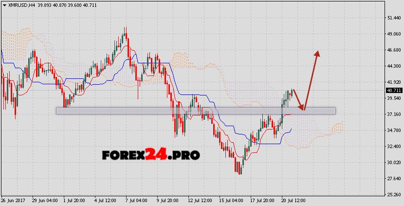 Monero XMR/USD prediction & analysis on July 22, 2017