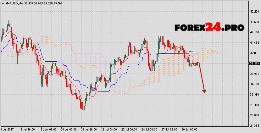 Monero forecast & analysis XMR/USD on August 1, 2017