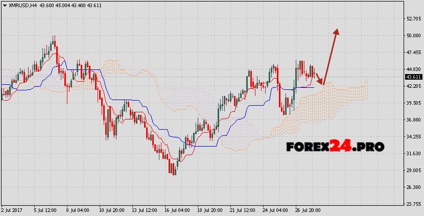Monero forecast & analysis XMR/USD on July 29, 2017