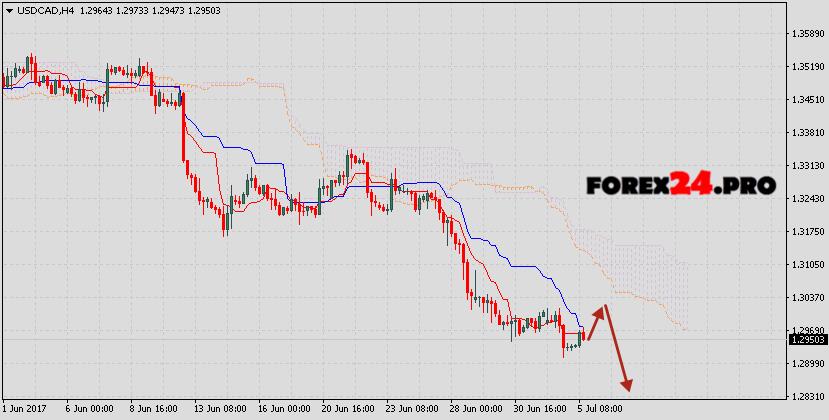 USD/CAD forecast Canadian Dollar on July 6, 2017
