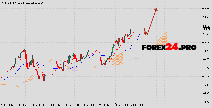 Analysis & forecast Brent crude oil on August 2, 2017
