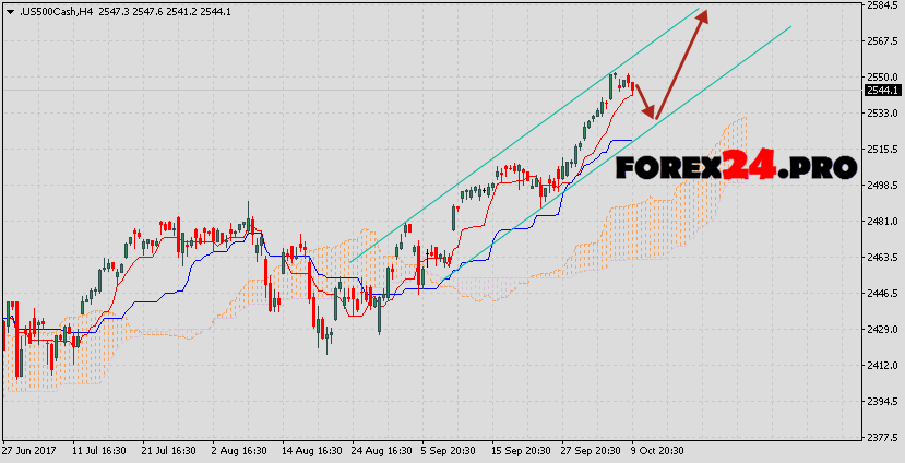 S&P 500 forecast & analysis on October 11, 2017
