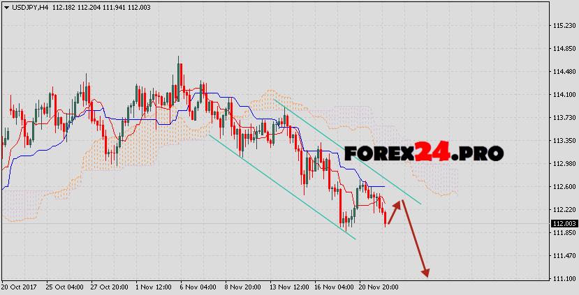 Forex japanese yen
