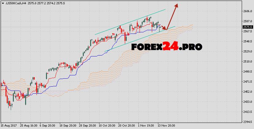 S&P 500 forecast & analysis on November 16, 2017