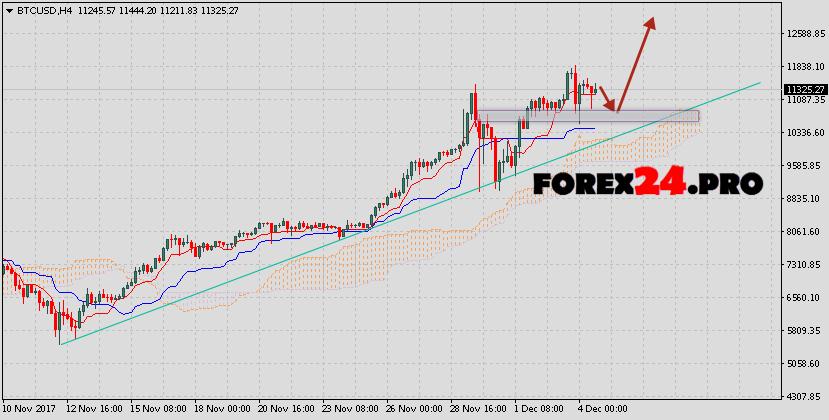BTC/USD daily chart, February 05, 2018