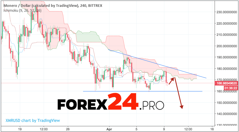 Monero forecast & analysis XMR/USD April 10, 2018