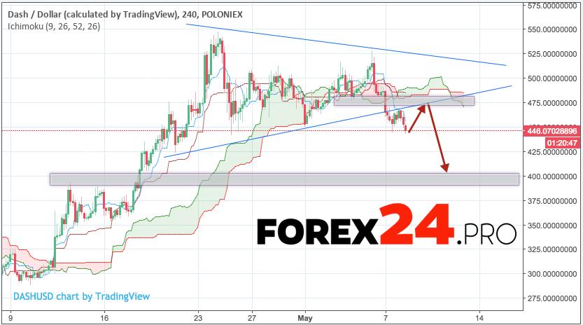 Dash forecast & analysis DSH/USD May 9, 2018
