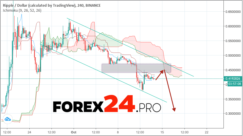 Ripple forecast & analysis XRP/USD October 15, 2018