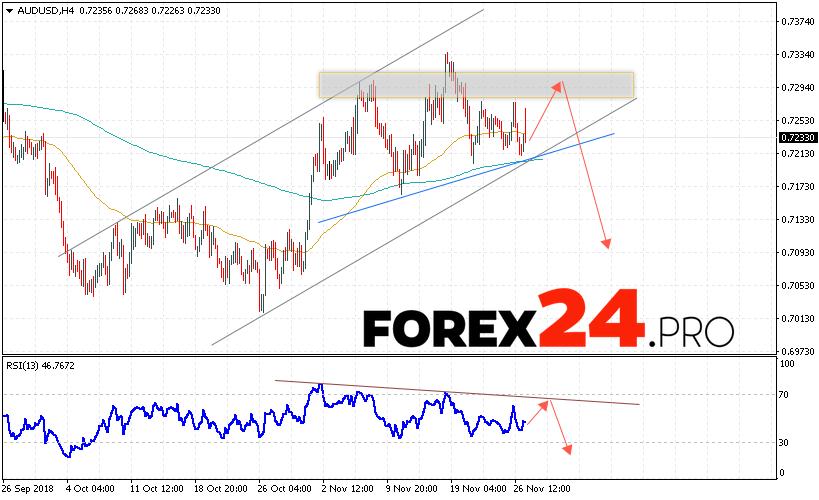 AUD/USD forecast Australian Dollar November 28, 2018 | FOREX24.PRO