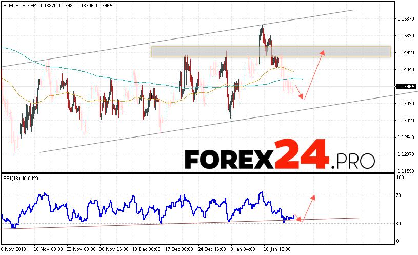 Eur Usd Forecast Euro Dollar January 18 2019