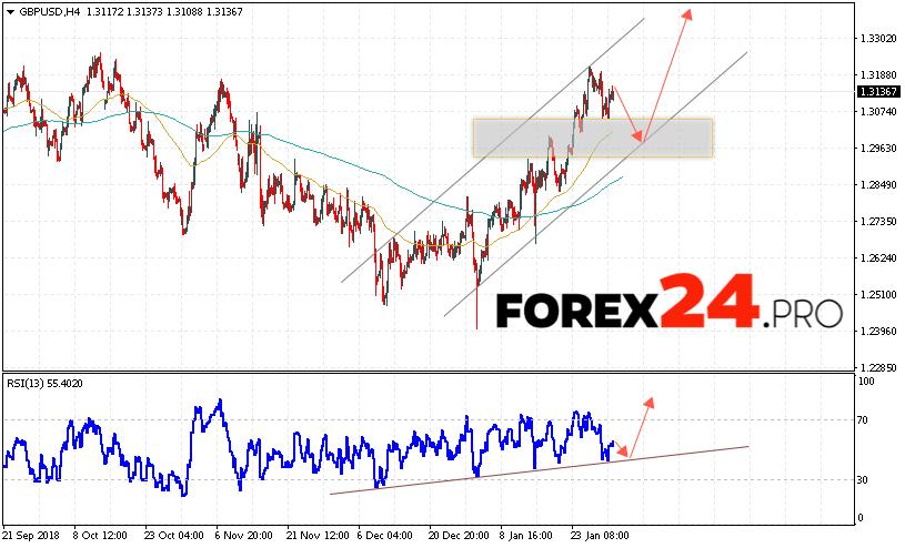 GBP/USD Forecast Pound Dollar February 1, 2019