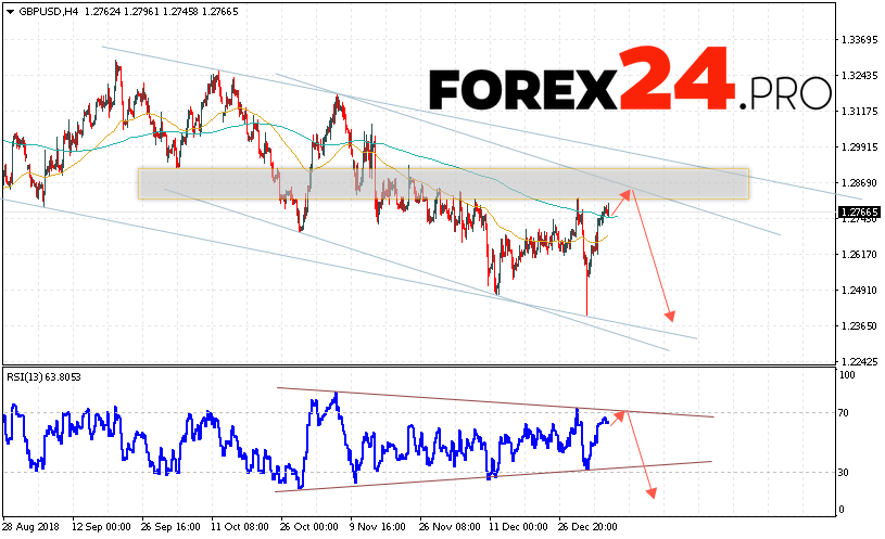 GBP/USD forecast Pound Dollar January 9, 2019