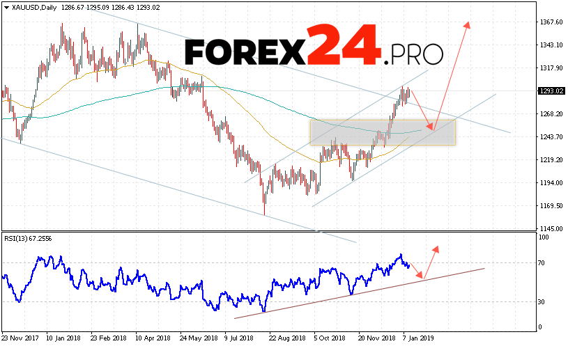 GOLD Forecast and Analysis January 14 — 18, 2019
