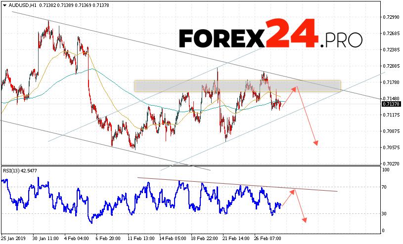 AUD/USD Forecast Australian Dollar March 1, 2019   FOREX24.PRO