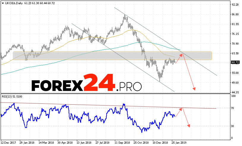 BRENT oil Forecast and Analysis February 4 — 8, 2019