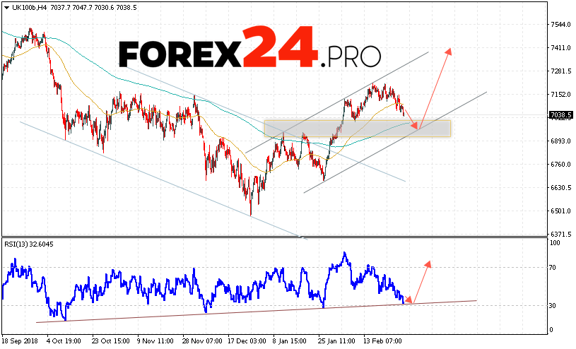 FTSE 100 Forecast and Analysis March 1, 2019