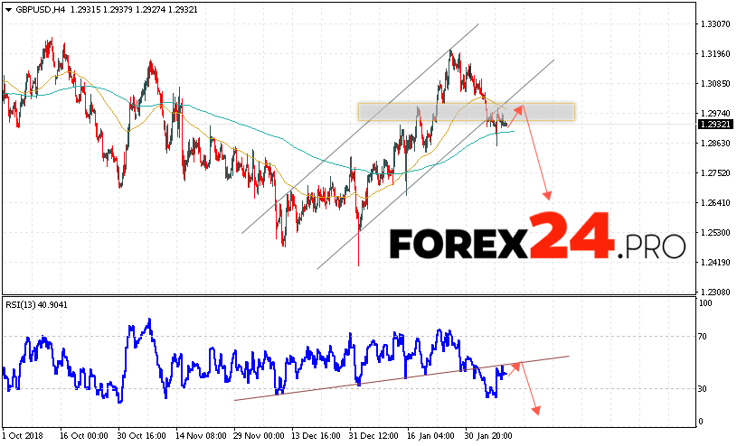 GBP/USD Forecast Pound Dollar February 12, 2019