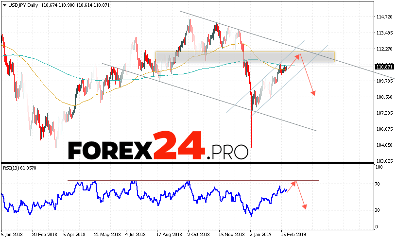 USD/JPY Forecast and Analysis February 25 — March 1, 2019