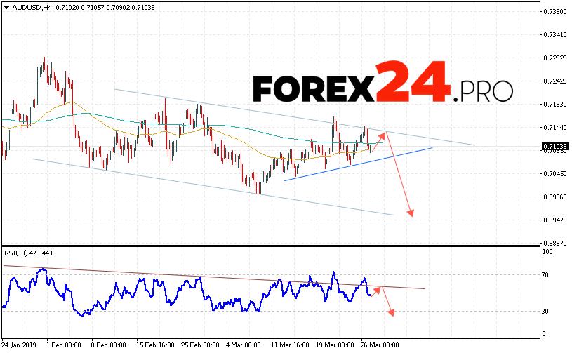 AUD/USD Forecast Australian Dollar March 28, 2019