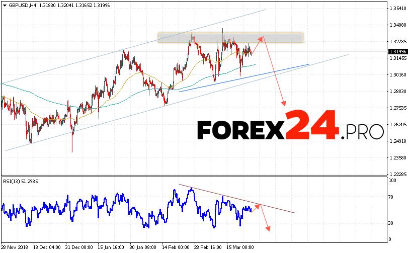 GBP/USD Forecast Pound Dollar March 28, 2019