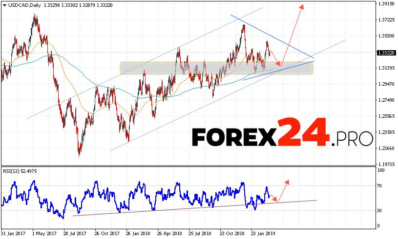USD/CAD Forecast and Analysis March 18 — 22, 2019
