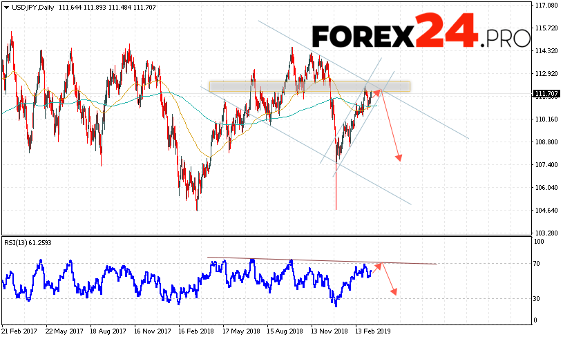 USD/JPY Forecast and Analysis March 18 — 22, 2019