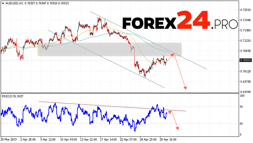 AUD/USD Forecast Australian Dollar May 1, 2019   FOREX24.PRO