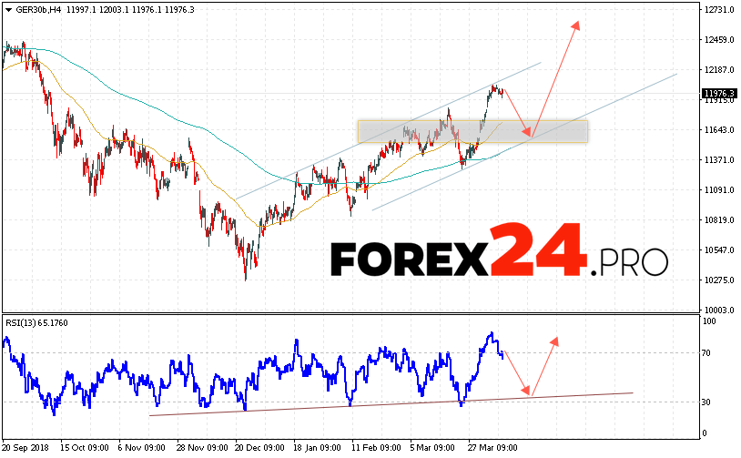 DAX 30 Index Forecast and Analysis April 10, 2019 | FOREX24.PRO