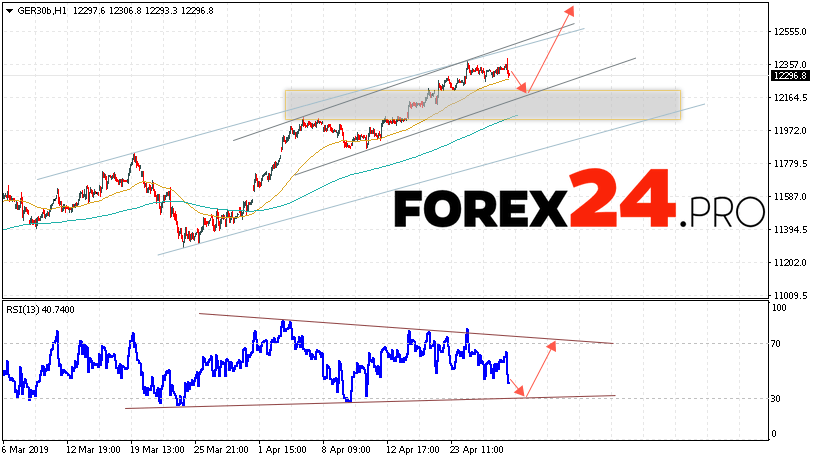 DAX 30 Index Forecast and Analysis April 30, 2019