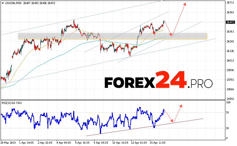 Dow Jones Index Forecast and Analysis April 17, 2019   FOREX24.PRO