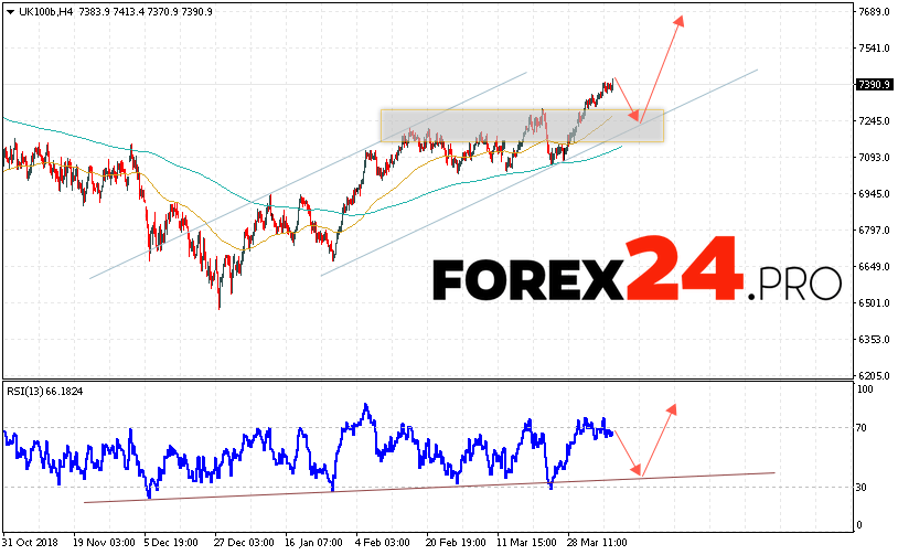 FTSE 100 Forecast and Analysis April 10, 2019