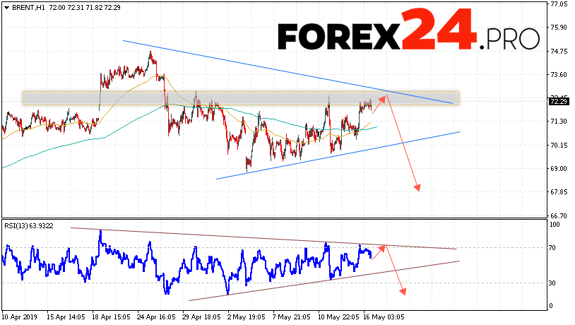 BRENT Crude Oil Forecast and analysis May 17, 2019