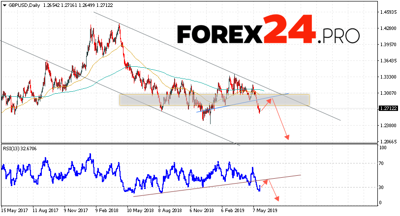 GBP/USD Forecast and Analysis May 27 — 31, 2019