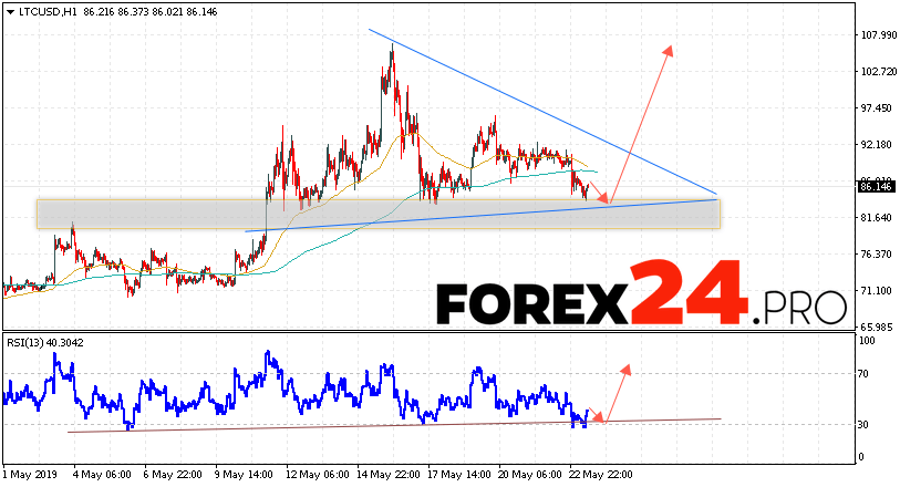 Litecoin Forecast and LTC/USD Analysis May 24, 2019