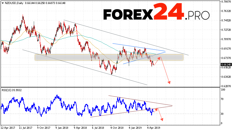 NZD/USD Forecast and Analysis May 6 — 10, 2019