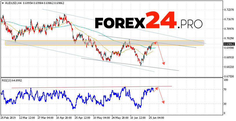 AUD/USD Forecast Australian Dollar June 28, 2019