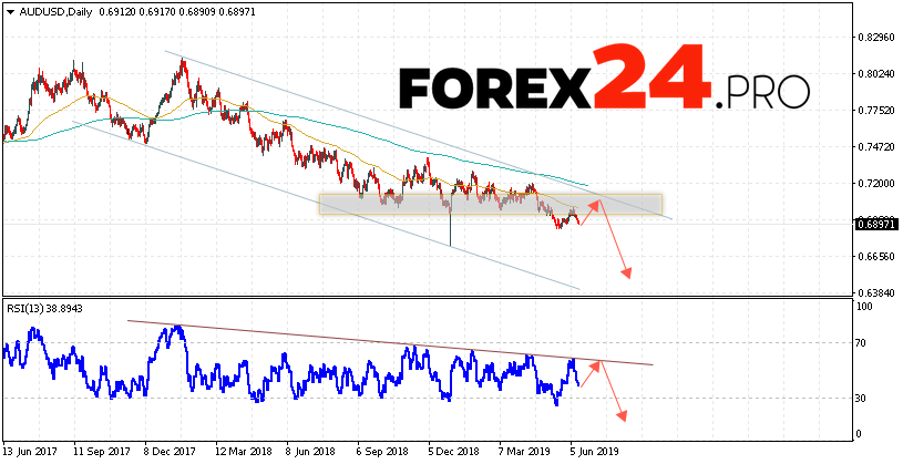 AUD/USD Forecast and Analysis June 17 — 21, 2019